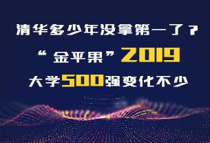 """清华多少年没拿第一了?""""金平果""""2019大学500强变化不少"""