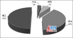 2011-2012中国研究生院排名前30强机构类型比较分析