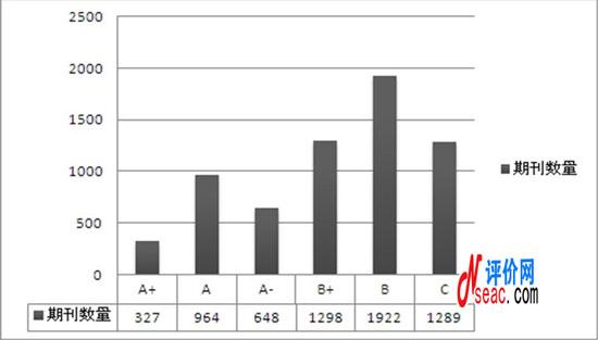 中国学术期刊评价分等级结果