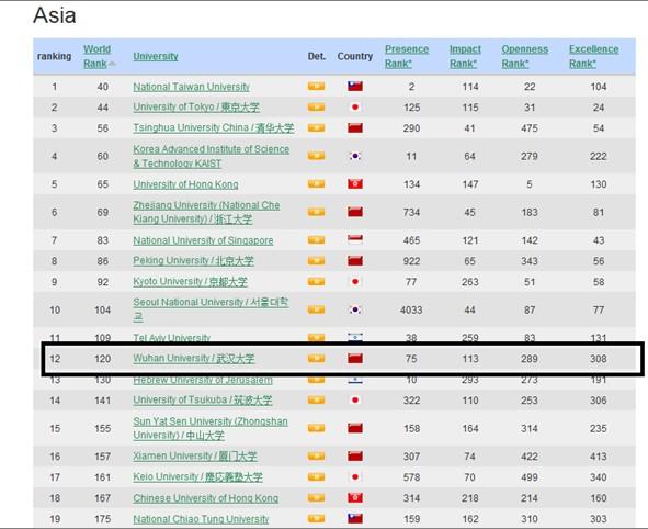 武汉大学排名