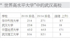 教育质量评估专家邱均平:武汉4所高校排进全球前600