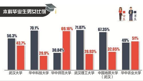 武汉7所高校发布就业大数据:起薪四千元居多
