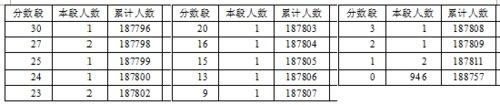 2016年湖北省高考总分成绩一分一段表(理工类)