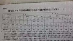 2016年湖南高考录取分数线公布