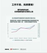 毕业季 租房季:偌大的北京 家可能只是一张床