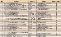 第四届中国期刊质量与发展大会学术论文录用通知