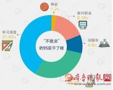 """1.3%大学毕业生""""上山下乡""""当""""农民"""""""