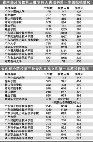 广东高考本科录取全部结束 录取率升至39.35%