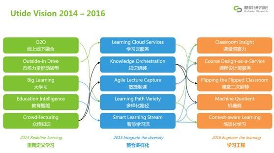 2016年教育趋势报告发布:学习工程