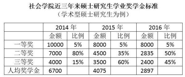 上海大学研究生质疑奖学金连年下降 校方:拨款外无能力补贴