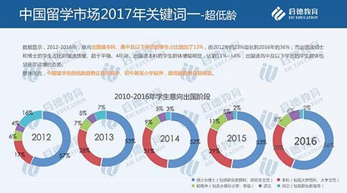 启德教育发布留学市场2016年盘点与2017年趋势预测