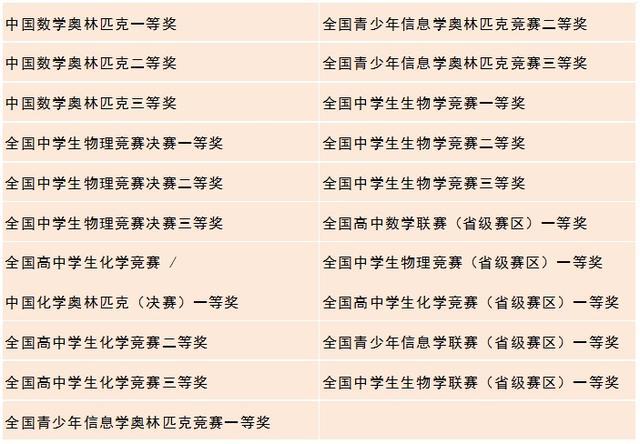 香港理工大学公布2017年国内本科招生政策