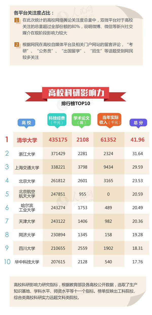 中国高校社会影响力排行榜发布,北大清华武大前三