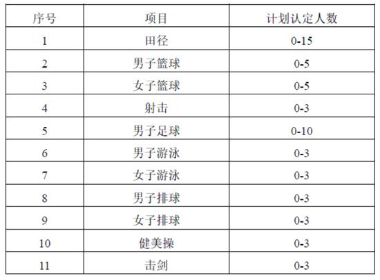 清华大学2017年高水平运动队招生简章公布