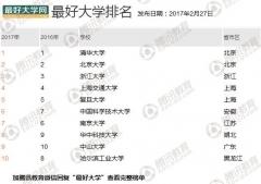 中国最好龙都国际娱乐发布 清华北大浙大列前三