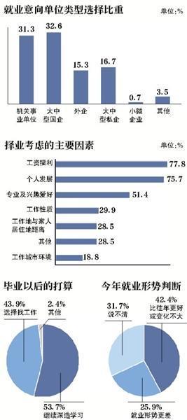 北京超4成高校毕业生选择直接就业