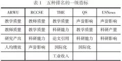 董西露:五种世界大学排行榜比较研究