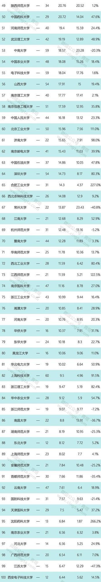 2017年自然指数出炉 浙江5所高校进top100