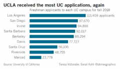 加州大学系统申请人数创新高 UCLA最受欢迎