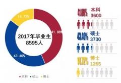 上海交大2017就业质量报告:本科生年薪12.78万