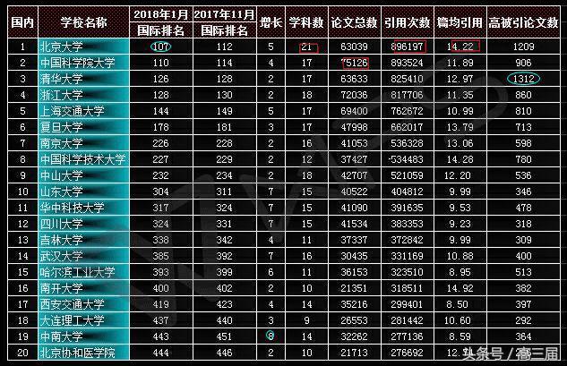 2018年1月中国大学科研实力综合排名(ESI)发布!