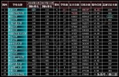 2018年1月中国大学科研实力综合排名(ESI)发布