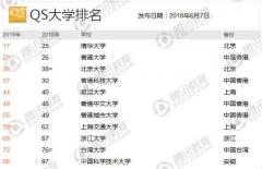 QS世界大学排名发布:中国11所大学进百强,清华排名创历史