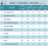 """2019高考生不可错过6大""""新工科""""热门专业"""