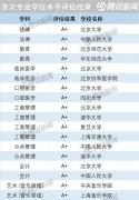 全国首次专业学位水平评估结果公布 北京大学A+专业最多