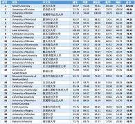 """【留学】""""金平果""""首次重磅发布加拿大留学指数排名前30强"""