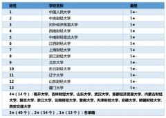 【高考志愿时间】0202财政学