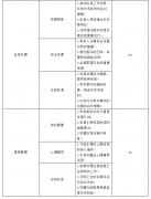 苏 强 邱均平:构建学校应急管理能力评价指标体系的政策建议
