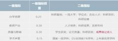 """新鲜出炉!后""""SCI至上""""背景下我国第一个研究生教育排行榜"""