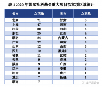 重磅!2020年国家社科基金重大项目公示,北京位居第一,双非校超过一流学科高校