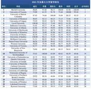 """""""金平果""""公布2021年加拿大大学留学排名"""